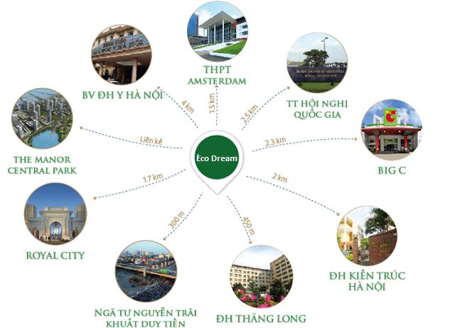 Liên kết vùng Eco Dream City