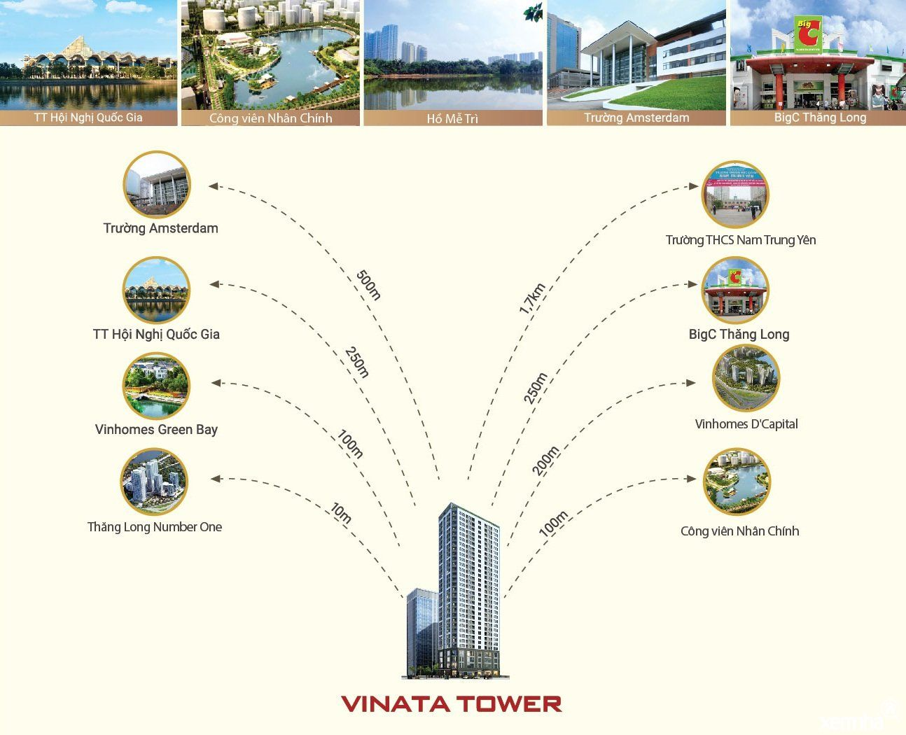 Liên kết vùng của Vinatower